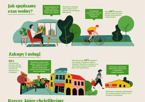 Infografika udostępniona przez Urząd Miejski w Cieszynie
