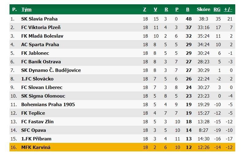 Ligowa tabela Fortuna Ligi, mfkkarvina.cz