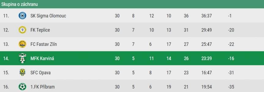 Tak przedstawia się grupa, której stawką będzie utrzymanie w Fortuna Lidze. W tabeli kolejno: mecze, zwycięstwa, remisy, porażki, punkty, bilans bramek i różnica bramek, fot. mfkkarvina.cz